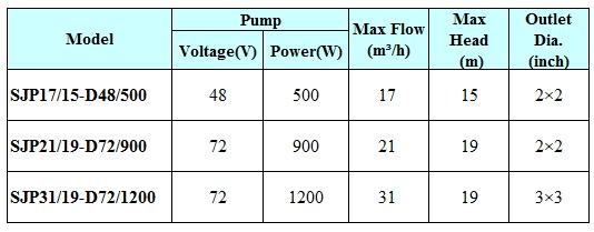 Pool Pumps Inline Solar Pumps
