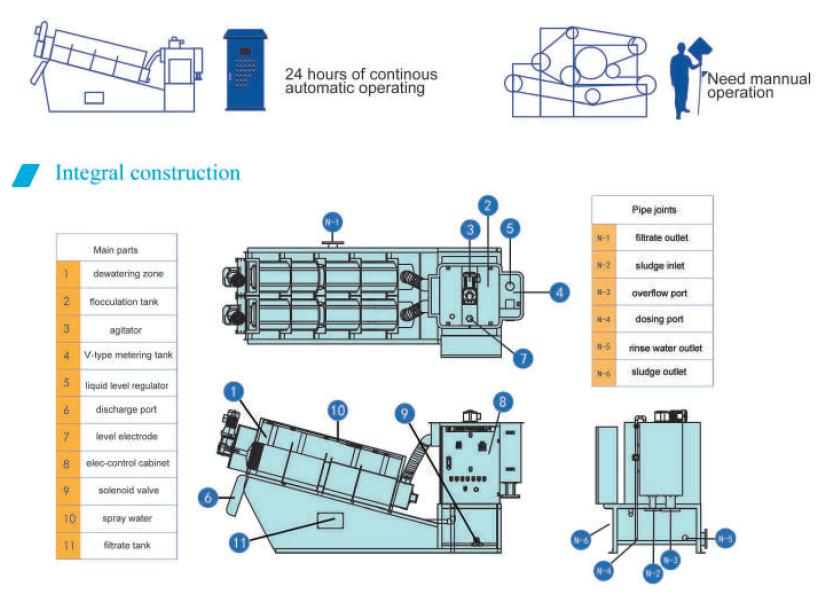 dewatering-screw-press3