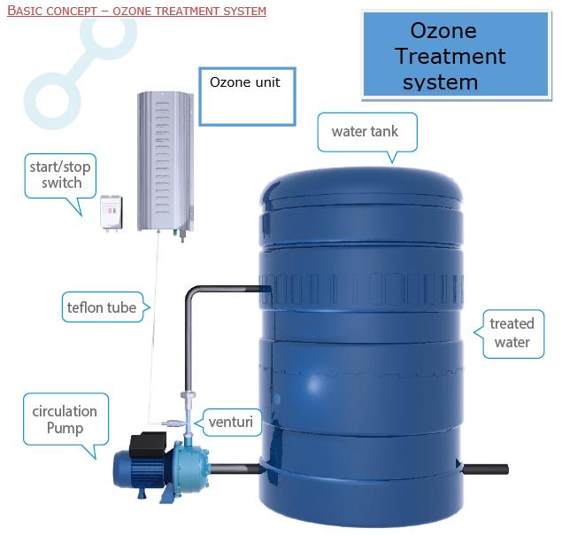 ozone-water-treatment